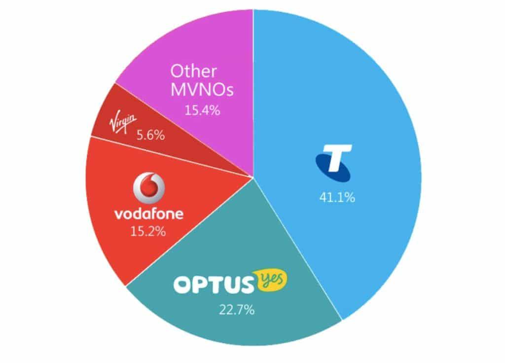 telefonanbieter in australien